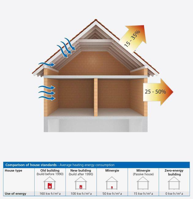 Energy efficiency Solutions